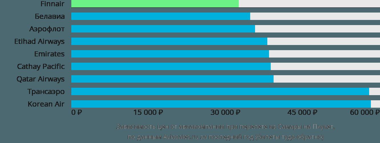 Динамика цен в зависимости от авиакомпании, совершающей перелет из Самары на Пхукет