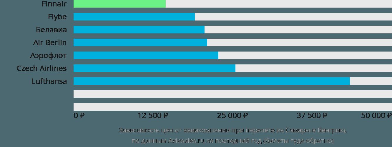 Динамика цен в зависимости от авиакомпании, совершающей перелет из Самары в Венгрию