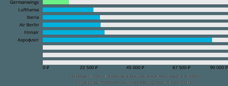 Динамика цен в зависимости от авиакомпании, совершающей перелет из Самары на Ибицу