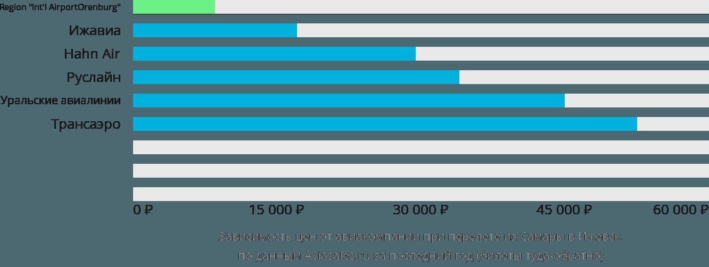 Динамика цен в зависимости от авиакомпании, совершающей перелет из Самары в Ижевск