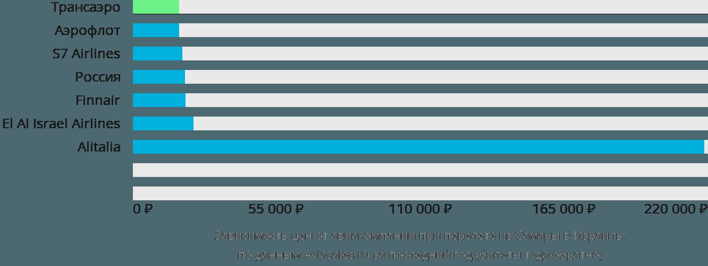 Динамика цен в зависимости от авиакомпании, совершающей перелет из Самары в Израиль