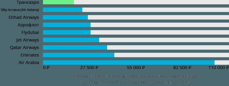 Динамика цен в зависимости от авиакомпании, совершающей перелет из Самары в Индию