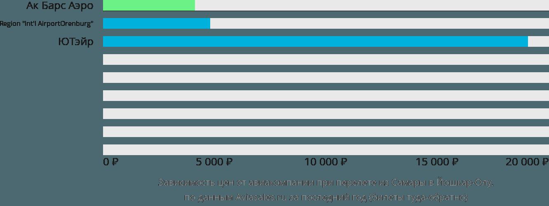 Динамика цен в зависимости от авиакомпании, совершающей перелет из Самары в Йошкар-Олу