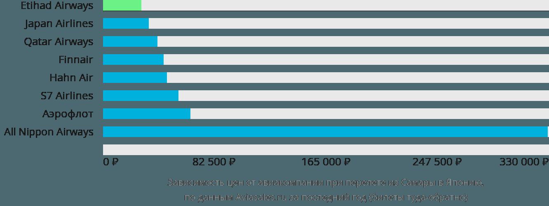 Динамика цен в зависимости от авиакомпании, совершающей перелет из Самары в Японию