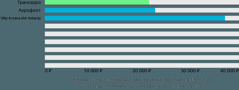Динамика цен в зависимости от авиакомпании, совершающей перелет из Самары в Караганду