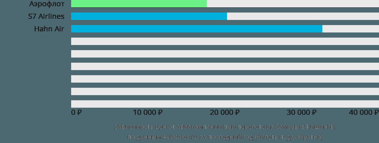 Динамика цен в зависимости от авиакомпании, совершающей перелет из Самары в Кишинёв
