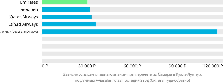 Динамика цен в зависимости от авиакомпании, совершающей перелет из Самары в Куала-Лумпур