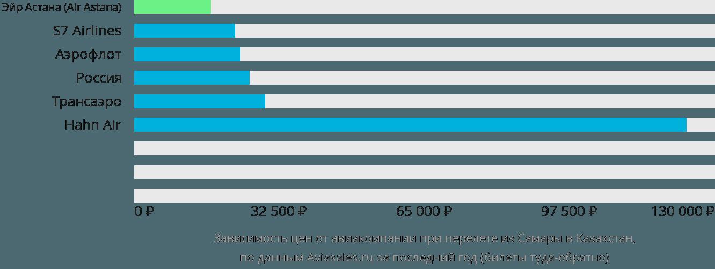 Динамика цен в зависимости от авиакомпании, совершающей перелет из Самары в Казахстан