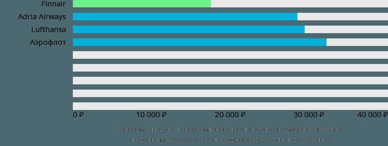 Динамика цен в зависимости от авиакомпании, совершающей перелет из Самары в Любляну