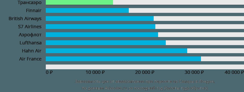 Динамика цен в зависимости от авиакомпании, совершающей перелет из Самары в Лондон