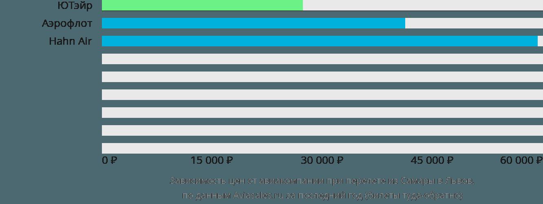 Динамика цен в зависимости от авиакомпании, совершающей перелет из Самары в Львов