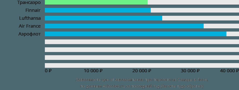 Динамика цен в зависимости от авиакомпании, совершающей перелет из Самары в Лион