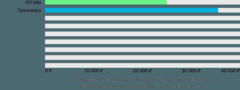 Динамика цен в зависимости от авиакомпании, совершающей перелет из Самары в Махачкалу