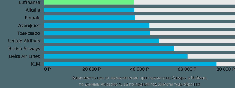 Динамика цен в зависимости от авиакомпании, совершающей перелет из Самары в Майами