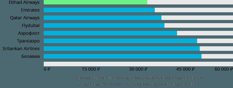 Динамика цен в зависимости от авиакомпании, совершающей перелет из Самары на Мале