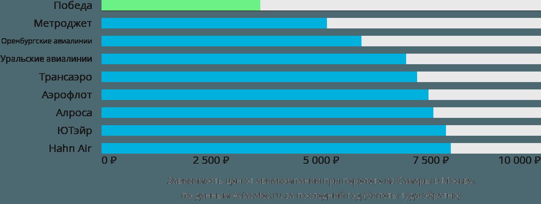 Динамика цен в зависимости от авиакомпании, совершающей перелет из Самары в Москву