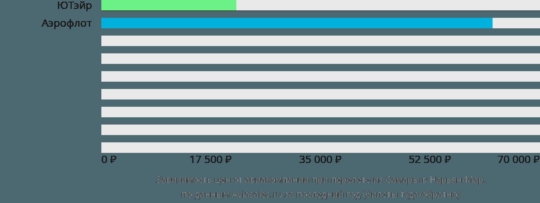 Динамика цен в зависимости от авиакомпании, совершающей перелет из Самары в Нарьян-Мар