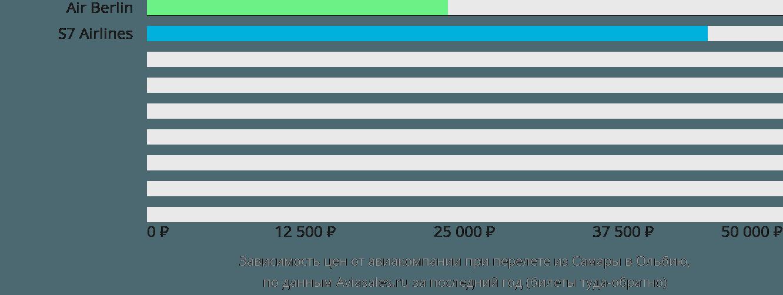 Динамика цен в зависимости от авиакомпании, совершающей перелет из Самары в Ольбию