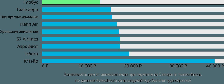 Динамика цен в зависимости от авиакомпании, совершающей перелет из Самары в Новосибирск