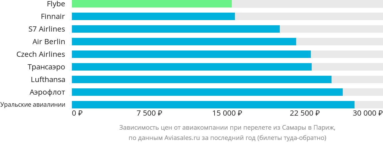 Динамика цен в зависимости от авиакомпании, совершающей перелет из Самары в Париж