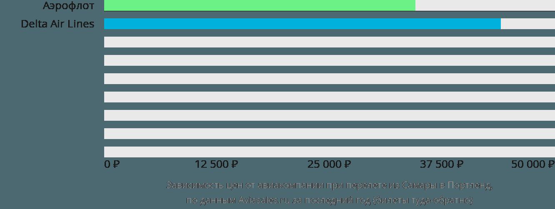 Динамика цен в зависимости от авиакомпании, совершающей перелет из Самары в Портленд
