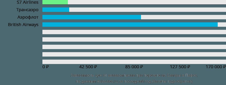 Динамика цен в зависимости от авиакомпании, совершающей перелет из Самары в Пафос