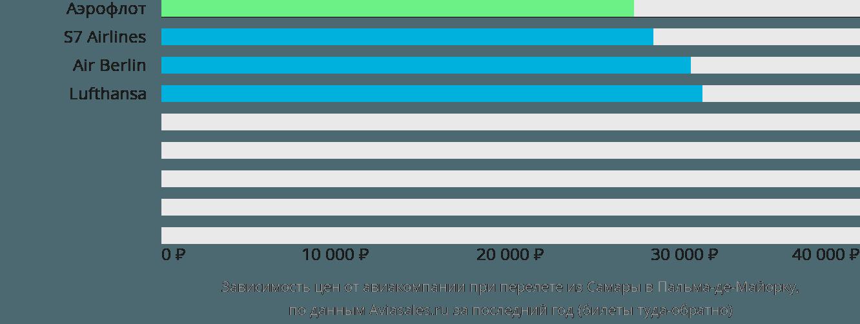 Динамика цен в зависимости от авиакомпании, совершающей перелет из Самары в Пальма-де-Майорку