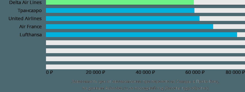 Динамика цен в зависимости от авиакомпании, совершающей перелет из Самары в Пунта-Кану