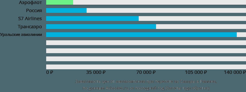 Динамика цен в зависимости от авиакомпании, совершающей перелет из Самары в Римини