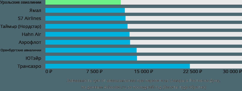 Динамика цен в зависимости от авиакомпании, совершающей перелет из Самары в Ростов-на-Дону