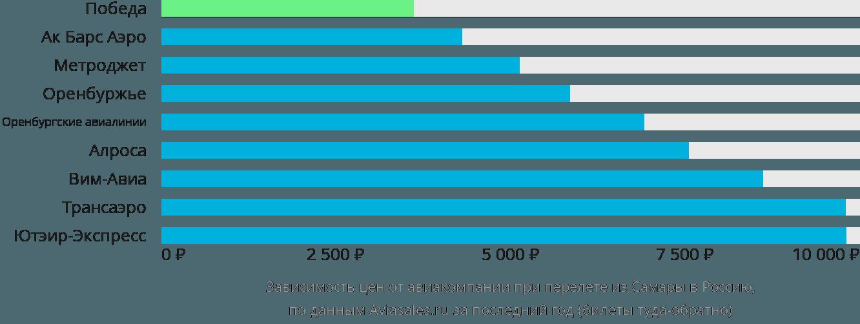 Динамика цен в зависимости от авиакомпании, совершающей перелёт из Самары в Россию