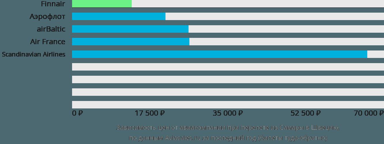 Динамика цен в зависимости от авиакомпании, совершающей перелет из Самары в Швецию