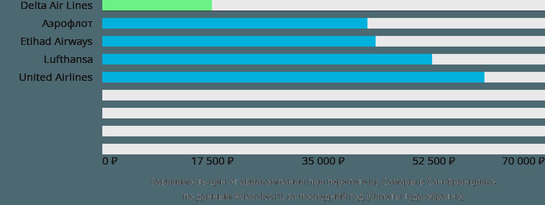 Динамика цен в зависимости от авиакомпании, совершающей перелет из Самары в Сан-Франциско