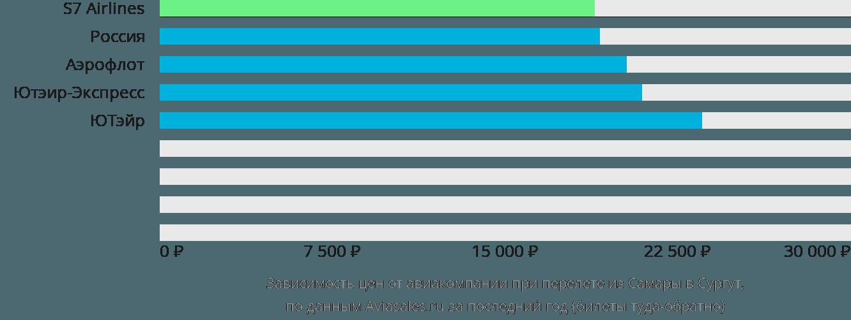 Динамика цен в зависимости от авиакомпании, совершающей перелет из Самары в Сургут