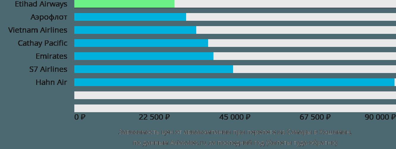 Динамика цен в зависимости от авиакомпании, совершающей перелет из Самары в Хошимин