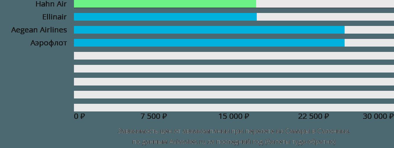 Динамика цен в зависимости от авиакомпании, совершающей перелет из Самары в Салоники