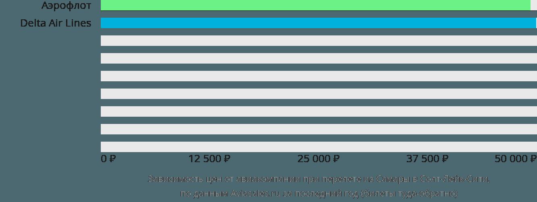 Динамика цен в зависимости от авиакомпании, совершающей перелет из Самары в Солт-Лейк-Сити