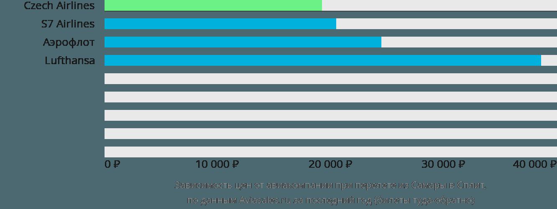 Динамика цен в зависимости от авиакомпании, совершающей перелет из Самары в Сплит