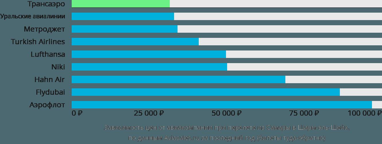 Динамика цен в зависимости от авиакомпании, совершающей перелет из Самары в Шарм-эль-Шейх