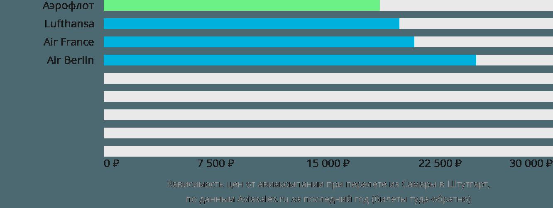 Динамика цен в зависимости от авиакомпании, совершающей перелет из Самары в Штутгарт
