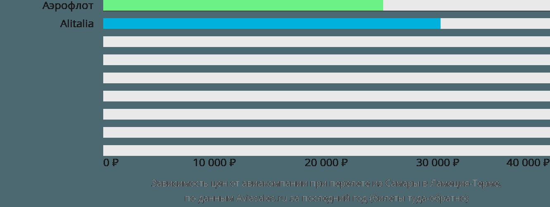 Динамика цен в зависимости от авиакомпании, совершающей перелет из Самары в Ламеция-Терме
