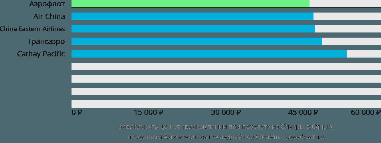 Динамика цен в зависимости от авиакомпании, совершающей перелет из Самары в Санью