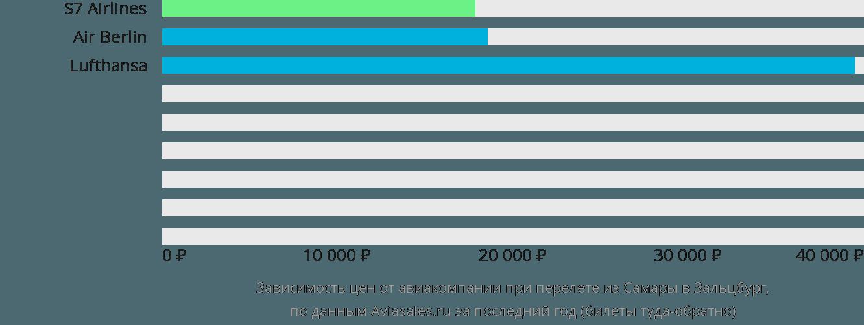 Динамика цен в зависимости от авиакомпании, совершающей перелет из Самары в Зальцбург