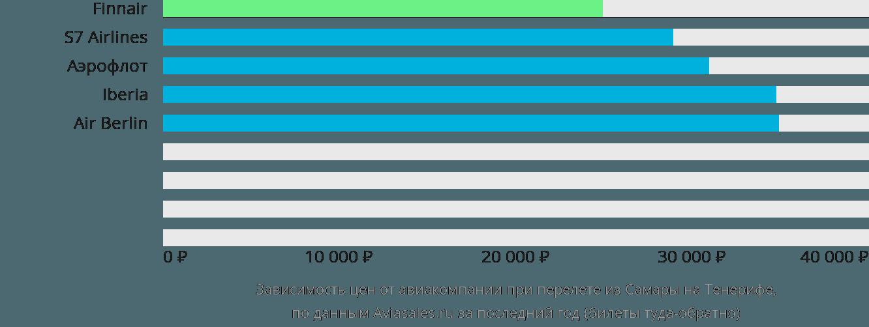 Динамика цен в зависимости от авиакомпании, совершающей перелет из Самары на Тенерифе