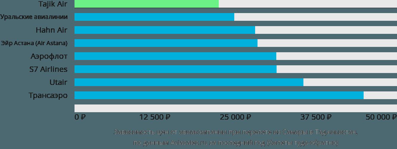 Динамика цен в зависимости от авиакомпании, совершающей перелет из Самары в Таджикистан