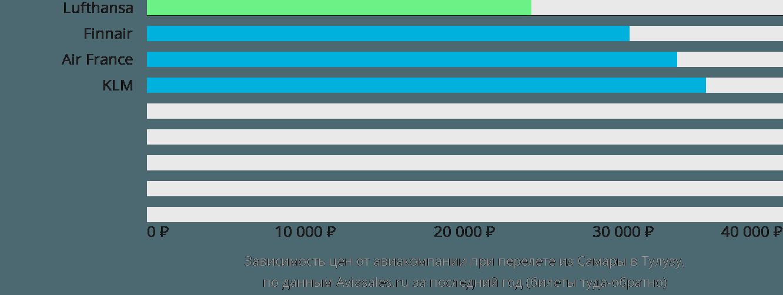 Динамика цен в зависимости от авиакомпании, совершающей перелет из Самары в Тулузу