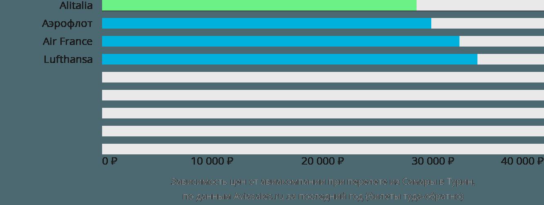 Динамика цен в зависимости от авиакомпании, совершающей перелет из Самары в Турин