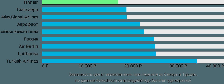 Динамика цен в зависимости от авиакомпании, совершающей перелет из Самары в Турцию
