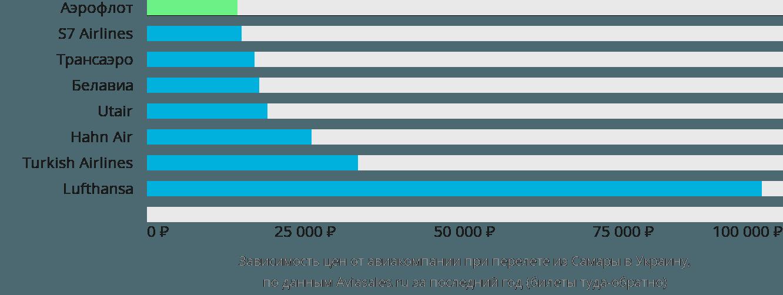 Динамика цен в зависимости от авиакомпании, совершающей перелет из Самары в Украину