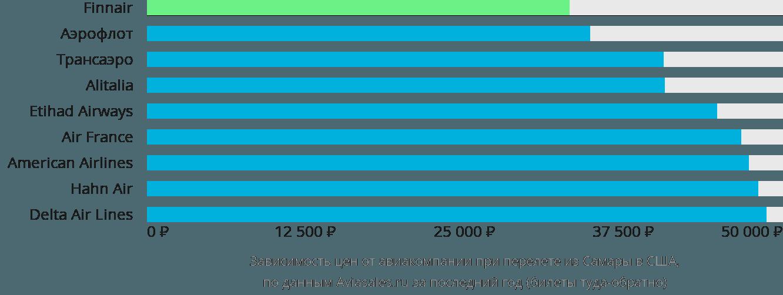 Динамика цен в зависимости от авиакомпании, совершающей перелет из Самары в США